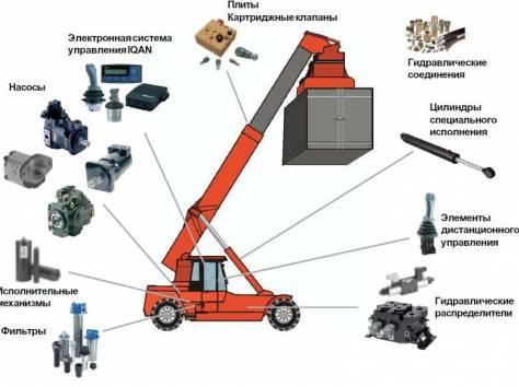 Продажа НШ-насосов, гидрораспределителей и гидроцилиндров в Михайловке, фотография 1