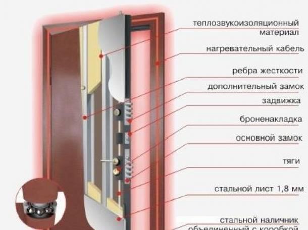 как правильно выбрать входную дверь видео