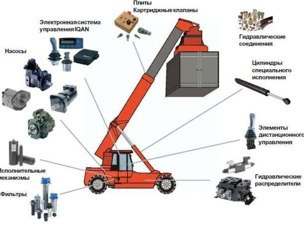 Продажа и ремонт гидрооборудования в Светлоярском районе, фотография 1