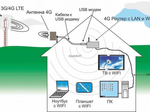 Монтаж 4G/LTE интернета, фотография 1