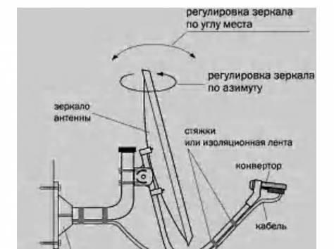 Как самому установить и настроить спутниковую антенну триколор