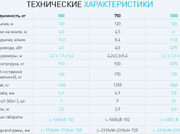 Аренда крана Пионер г/п 500, 750, 1000 кг, фотография 2