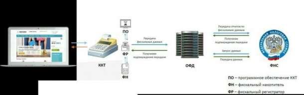 Регистрация онлайн-касс. все виды услуг по 1с., фотография 2